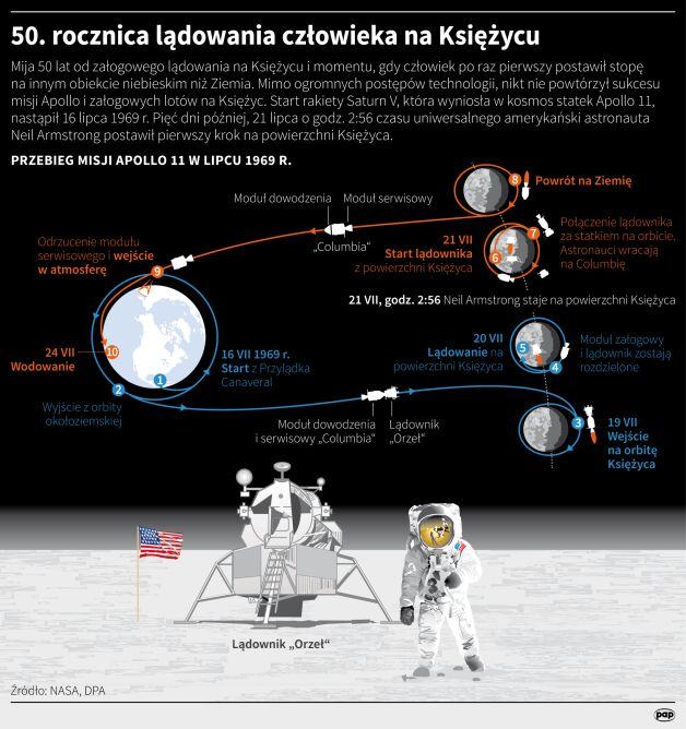 50. rocznica lądowania człowieka na Księżycu (PAP/Maciej Zieliński)
