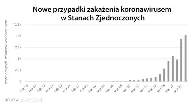 Nowe przypadki zakażenia koronawirusem w Stanach Zjednoczonych (tvnmeteo.pl za worldometers.info)