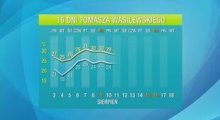 Pogoda na 16 dni: poza kilkoma wyjątkami będzie gorąco